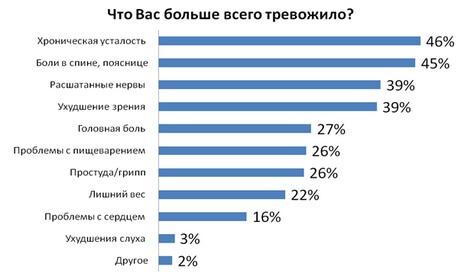 Статистика офисных заболеваний